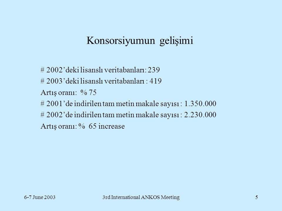 6-7 June 20033rd International ANKOS Meeting5 Konsorsiyumun gelişimi # 2002'deki lisanslı veritabanları: 239 # 2003'deki lisanslı veritabanları : 419 Artış oranı: % 75 # 2001'de indirilen tam metin makale sayısı : 1.350.000 # 2002'de indirilen tam metin makale sayısı : 2.230.000 Artış oranı: % 65 increase