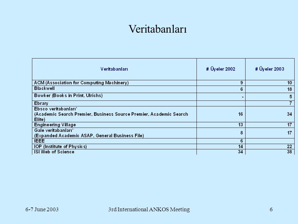 6-7 June 20033rd International ANKOS Meeting7 Veritabanları devam...