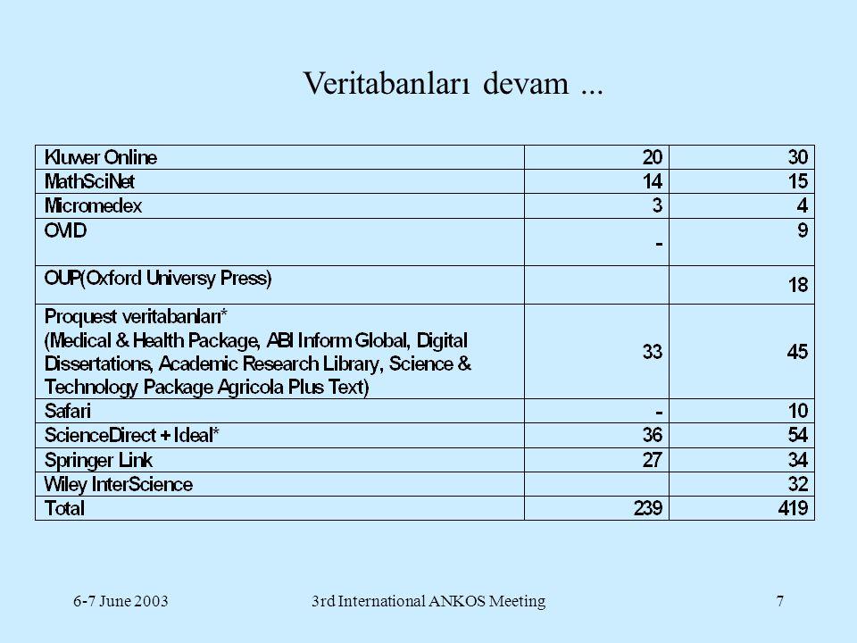6-7 June 20033rd International ANKOS Meeting8 Üyeler arasında veritabanlarının dağılımı # veritabanları # üyeler < 5 41 5 - 10 22 11-15 13 > 15 2 Üye başına ortalam veritabanı: 5.4