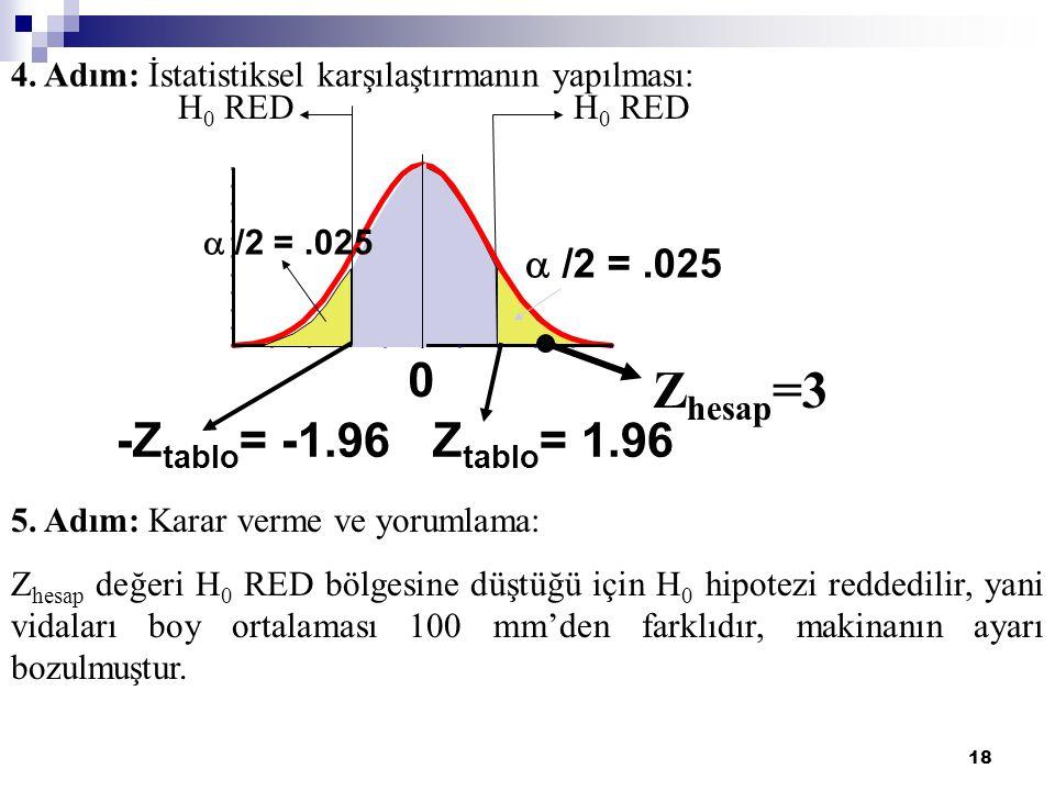 19 Tek Taraflı Z Testi Örneği Bir kutu mısır gevreğinin ağırlığının 368 gr'dan fazla olduğu iddia edilmektedir.