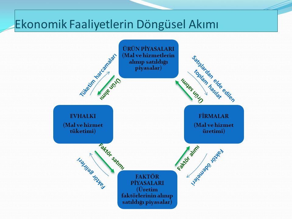 Ekonomik Faaliyetlerin Döngüsel Akımı ÜRÜN PİYASALARI (Mal ve hizmetlerin alınıp satıldığı piyasalar) FİRMALAR (Mal ve hizmet üretimi) FAKTÖR PİYASALA