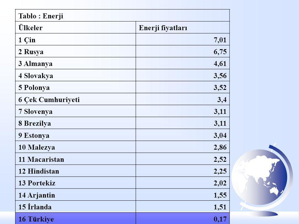 Tablo : Enerji ÜlkelerEnerji fiyatları 1 Çin7,01 2 Rusya6,75 3 Almanya4,61 4 Slovakya3,56 5 Polonya3,52 6 Çek Cumhuriyeti3,4 7 Slovenya3,11 8 Brezilya