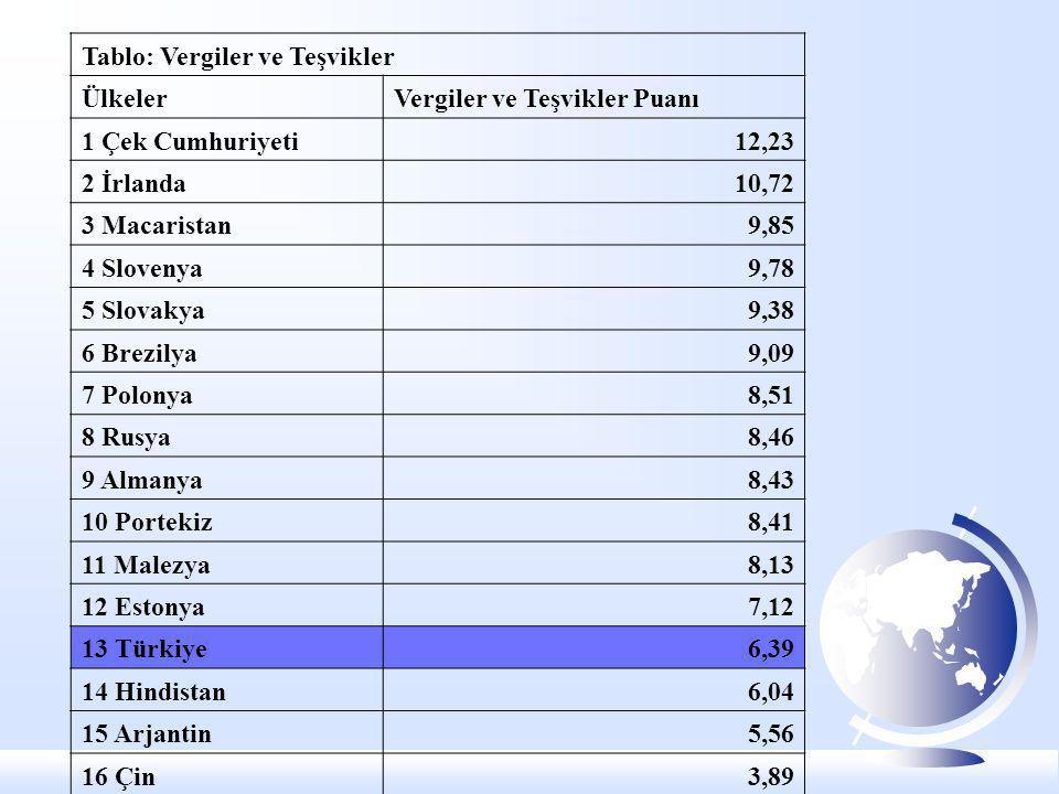 Tablo: Vergiler ve Teşvikler ÜlkelerVergiler ve Teşvikler Puanı 1 Çek Cumhuriyeti12,23 2 İrlanda10,72 3 Macaristan9,85 4 Slovenya9,78 5 Slovakya9,38 6