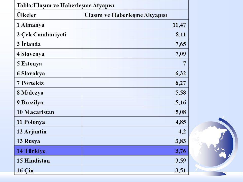 Tablo:Ulaşım ve Haberleşme Atyapısı ÜlkelerUlaşım ve Haberleşme Altyapısı 1 Almanya11,47 2 Çek Cumhuriyeti8,11 3 İrlanda7,65 4 Slovenya7,09 5 Estonya7