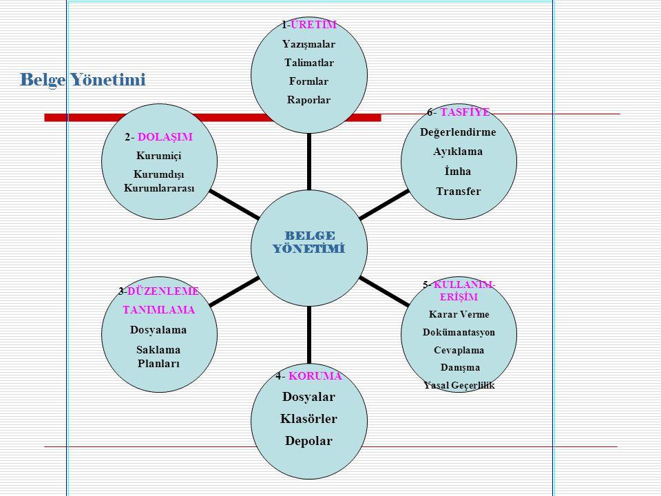 BELGE YÖNETİMİ 1-ÜRETİM Yazışmalar Talimatlar Formlar Raporlar 6- TASFİYE Değerlendirme Ayıklama İmha Transfer 5- KULLANIM-ERİŞİM Karar Verme Dokümantasyon Cevaplama Danışma Yasal Geçerlilik 4- KORUMA Dosyalar Klasörler Depolar 3-DÜZENLEME TANIMLAMA Dosyalama Saklama Planları 2- DOLAŞIM Kurumiçi Kurumdışı Kurumlararası Belge Yönetimi