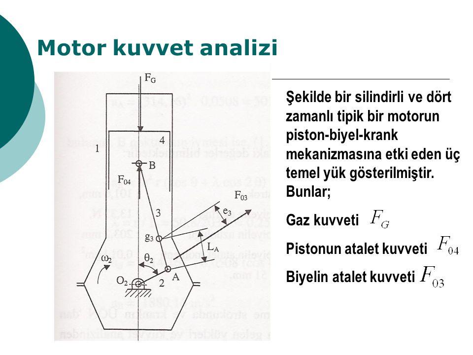 Motor kuvvet analizi Şekilde bir silindirli ve dört zamanlı tipik bir motorun piston-biyel-krank mekanizmasına etki eden üç temel yük gösterilmiştir.
