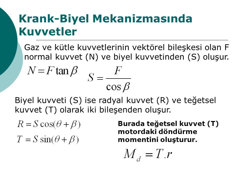 Krank-Biyel Mekanizmasında Kuvvetler Gaz ve kütle kuvvetlerinin vektörel bileşkesi olan F normal kuvvet (N) ve biyel kuvvetinden (S) oluşur.