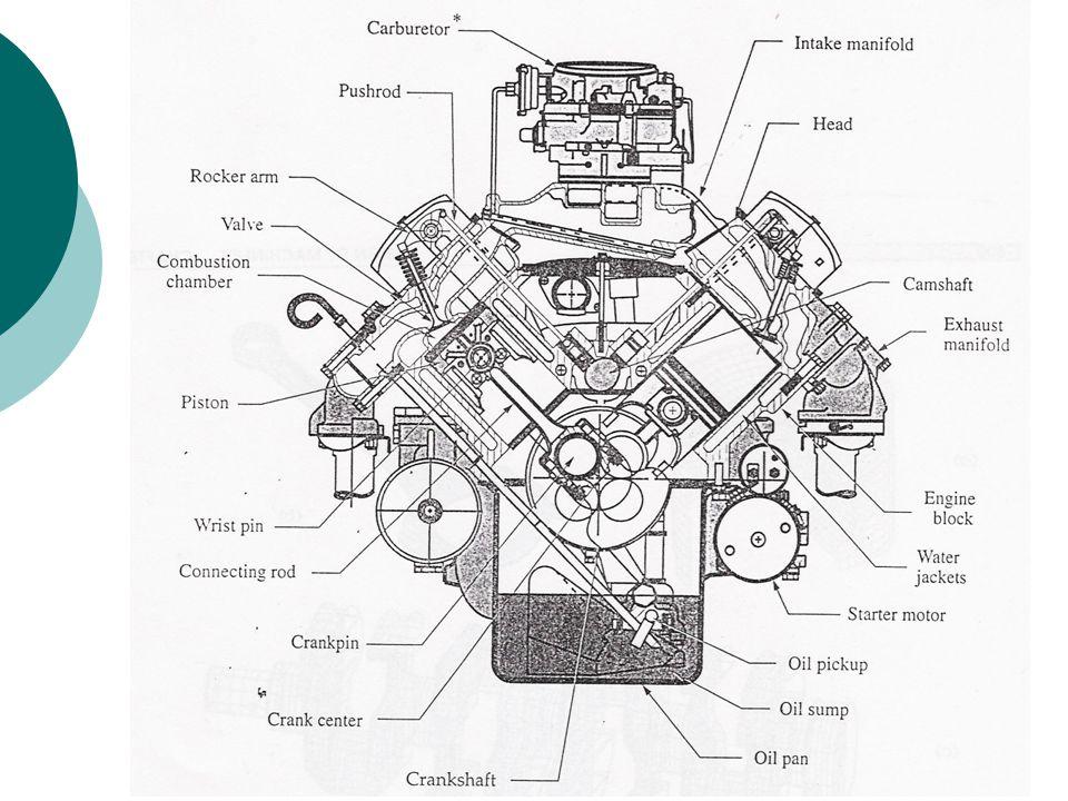Motorda gaz kuvvetlerinin yaratığı kuvvet akışı incelendiğinde, bütün dış kuvvetlerin dengede olduğu, denge bakımından sisteme herhangi bir etkilerinin olmadığı görülür.