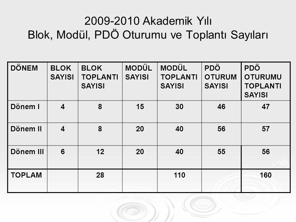 2009-2010 Akademik Yılı Blok, Modül, PDÖ Oturumu ve Toplantı Sayıları DÖNEM BLOK SAYISI BLOK TOPLANTI SAYISI MODÜL SAYISI MODÜL TOPLANTI SAYISI PDÖ OT