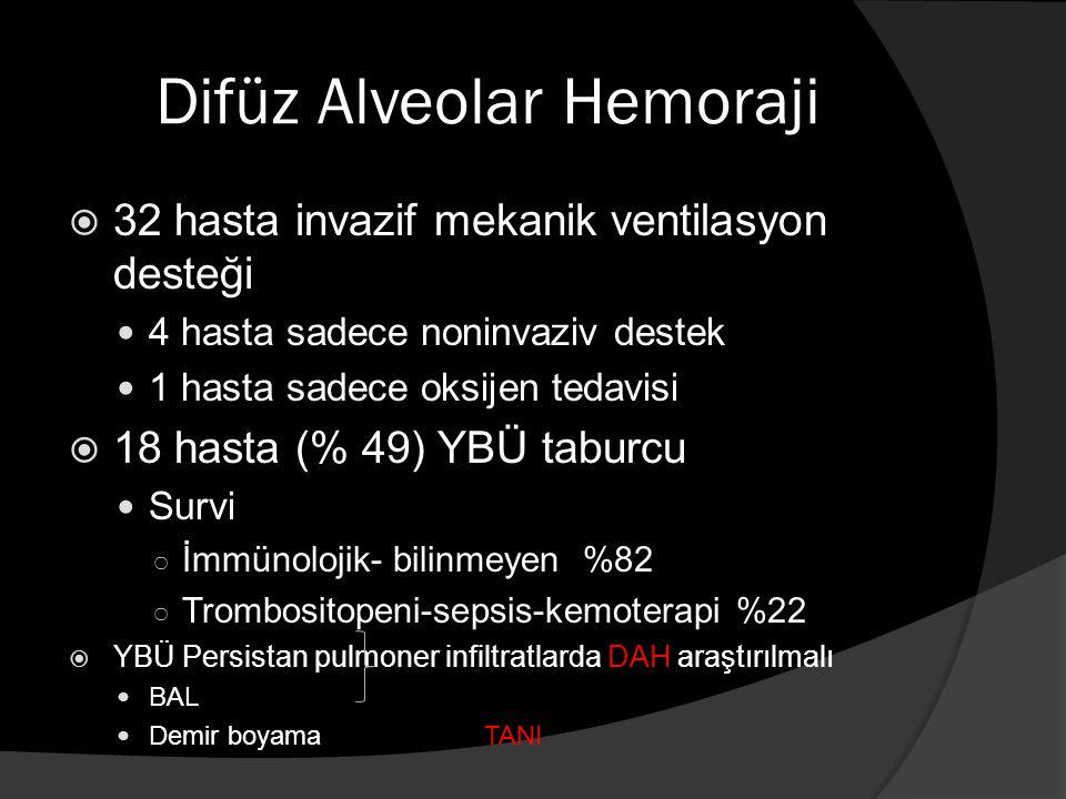 Difüz Alveolar Hemoraji  32 hasta invazif mekanik ventilasyon desteği 4 hasta sadece noninvaziv destek 1 hasta sadece oksijen tedavisi  18 hasta (% 49) YBÜ taburcu Survi ○ İmmünolojik- bilinmeyen %82 ○ Trombositopeni-sepsis-kemoterapi %22  YBÜ Persistan pulmoner infiltratlarda DAH araştırılmalı BAL Demir boyama TANI