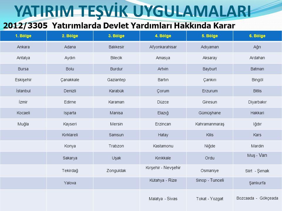 YATIRIM TEŞVİK UYGULAMALARI 2012/3305 Yatırımlarda Devlet Yardımları Hakkında Karar 1.