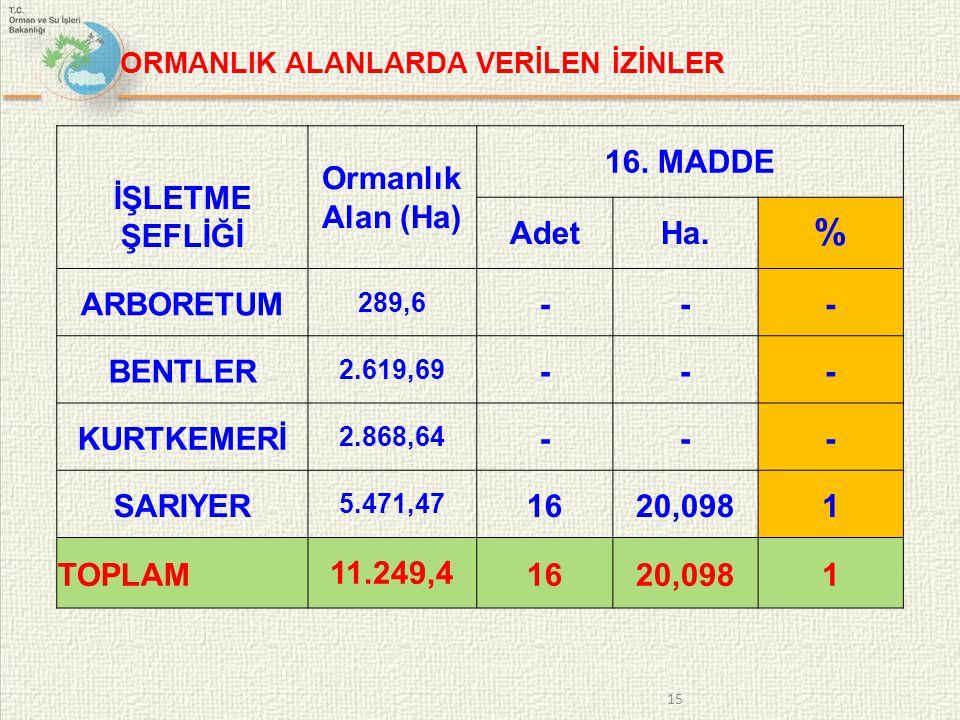 ORMANLIK ALANLARDA VERİLEN İZİNLER İŞLETME ŞEFLİĞİ Ormanlık Alan (Ha) 16.