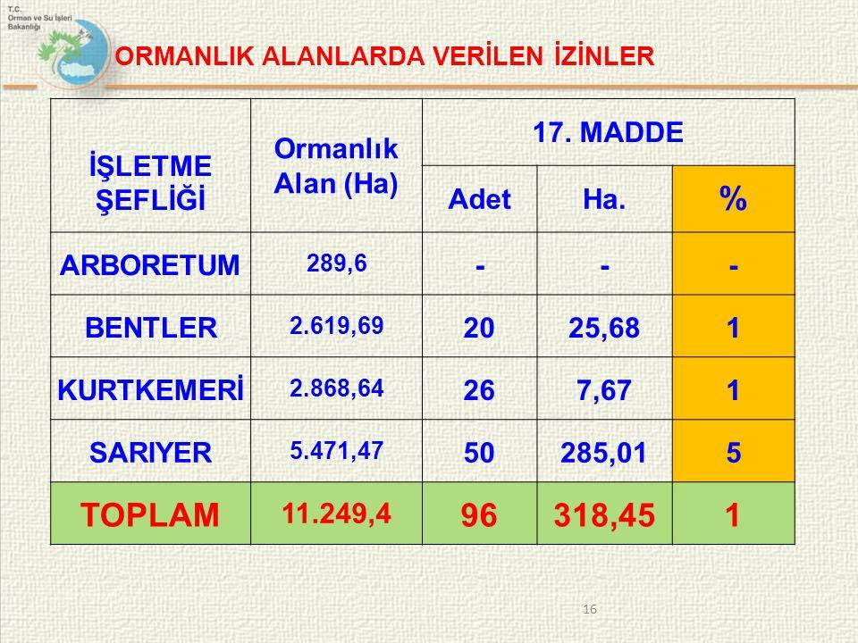 İŞLETME ŞEFLİĞİ Ormanlık Alan (Ha) 17.MADDE AdetHa.