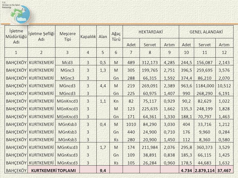 19 İşletme Müdürlüğü Adı İşletme Şefliği Adı Meşcere Tipi KapalılıkAlan Ağaç Türü HEKTARDAKİGENEL ALANDAKİ AdetServetArtımAdetServetArtım 123456789101112 BAHÇEKÖYKURTKEMERİMcd330,5M489312,1734,285244,5156,0872,143 BAHÇEKÖYKURTKEMERİMGnc331,3M305199,7652,751396,5259,6953,576 BAHÇEKÖYKURTKEMERİMGnc33 Gn28866,3151,592374,486,2102,070 BAHÇEKÖYKURTKEMERİMGncd334,4M219269,0912,389963,61184,00010,512 BAHÇEKÖYKURTKEMERİMGncd33 Gn22560,9751,407990268,2906,191 BAHÇEKÖYKURTKEMERİMGnKncd331,1Kn8275,1170,92990,282,6291,022 BAHÇEKÖYKURTKEMERİMGnKncd33 M123225,6351,662135,3248,1991,828 BAHÇEKÖYKURTKEMERİMGnKncd33 Gn17164,3611,330188,170,7971,463 BAHÇEKÖYKURTKEMERİMGnKsb330,4M101084,2903,03040433,7161,212 BAHÇEKÖYKURTKEMERİMGnKsb33 Gn44024,9000,7101769,9600,284 BAHÇEKÖYKURTKEMERİMGnKsb33 Ks28020,9001,4501128,3600,580 BAHÇEKÖYKURTKEMERİMGnKscd331,7M174211,9842,076295,8360,3733,529 BAHÇEKÖYKURTKEMERİMGnKscd33 Gn10938,8910,838185,366,1151,425 BAHÇEKÖYKURTKEMERİMGnKscd33 Ks10526,2840,960178,544,6831,632 BAHÇEKÖYKURTKEMERİ TOPLAMI 9,4 4.7342.879,11437,467