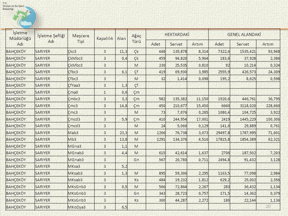 20 İşletme Müdürlüğü Adı İşletme Şefliği Adı Meşcere Tipi KapalılıkAlan Ağaç Türü HEKTARDAKİGENEL ALANDAKİ AdetServetArtımAdetServetArtım BAHÇEKÖYSARIYERÇkc3311,3Çk648135,8788,3147322,41535,42193,948 BAHÇEKÖYSARIYERÇkMbc330,4Çk45994,8205,964183,637,9282,386 BAHÇEKÖYSARIYERÇkMbc33 M23025,5350,8109210,2140,324 BAHÇEKÖYSARIYERÇfbc336,1Çf41969,9303,9852555,9426,57324,309 BAHÇEKÖYSARIYERÇfbc33 M321,4140,098195,28,6250,598 BAHÇEKÖYSARIYERÇfYaa331,3Çf BAHÇEKÖYSARIYERÇma010,6Çm BAHÇEKÖYSARIYERÇmbc333,3Çm582135,38211,1501920,6446,76136,795 BAHÇEKÖYSARIYERÇmc3314,8Çm450210,67715,45066603118,020228,660 BAHÇEKÖYSARIYERÇmc33 M737,0760,2651080,4104,7253,922 BAHÇEKÖYSARIYERÇmcd335,9Çm410244,95417,00124191445,229100,306 BAHÇEKÖYSARIYERÇmcd33 M245,0660,129141,629,8890,761 BAHÇEKÖYSARIYERMab3323,3M126676,7383,07329497,81787,99571,601 BAHÇEKÖYSARIYERMb3313,8M1291134,3764,51617815,81854,38962,321 BAHÇEKÖYSARIYERMGna331,1M BAHÇEKÖYSARIYERMGnab334,4M61542,6141,6372706187,5027,203 BAHÇEKÖYSARIYERMGnab33 Gn56720,7800,7112494,891,4323,128 BAHÇEKÖYSARIYERMKsa335,2 BAHÇEKÖYSARIYERMKsab331,3M89559,3062,2951163,577,0982,984 BAHÇEKÖYSARIYERMKsab33 Ks48419,2321,812629,225,0022,356 BAHÇEKÖYSARIYERMKsGnb330,5M56672,8642,26728336,4321,134 BAHÇEKÖYSARIYERMKsGnb33 Gn34328,7230,757171,514,3620,379 BAHÇEKÖYSARIYERMKsGnb33 Ks36044,2872,27218022,1441,136 BAHÇEKÖYSARIYERMKoDya336,5