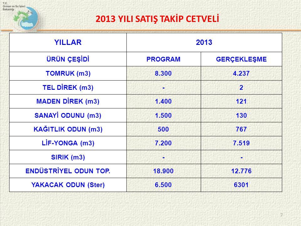 7 2013 YILI SATIŞ TAKİP CETVELİ YILLAR2013 ÜRÜN ÇEŞİDİPROGRAMGERÇEKLEŞME TOMRUK (m3)8.3004.237 TEL DİREK (m3)-2 MADEN DİREK (m3)1.400121 SANAYİ ODUNU (m3)1.500130 KAĞITLIK ODUN (m3)500767 LİF-YONGA (m3)7.2007.519 SIRIK (m3)-- ENDÜSTRİYEL ODUN TOP.18.90012.776 YAKACAK ODUN (Ster)6.5006301