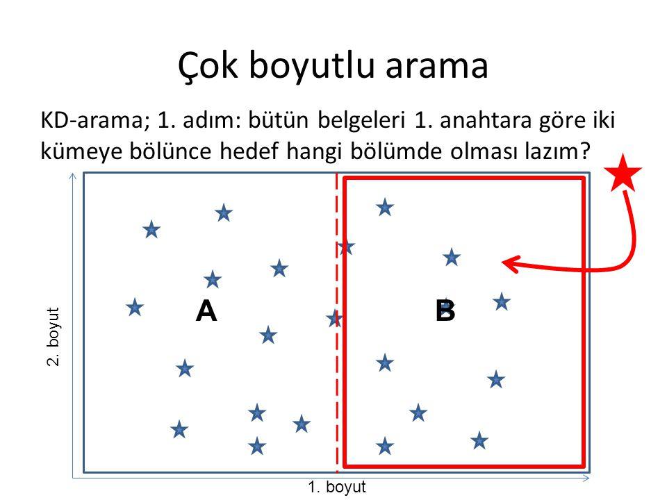 Çok boyutlu arama KD-arama; 1. adım: bütün belgeleri 1. anahtara göre iki kümeye bölünce hedef hangi bölümde olması lazım? 1. boyut 2. boyut AB