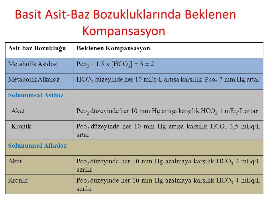 Basit Asit-Baz Bozukluklarında Beklenen Kompansasyon Asit-baz BozukluğuBeklenen Kompansasyon Metabolik AsidozPco 2 = 1,5 x [HCO 3 ] + 8 ± 2 Metabolik