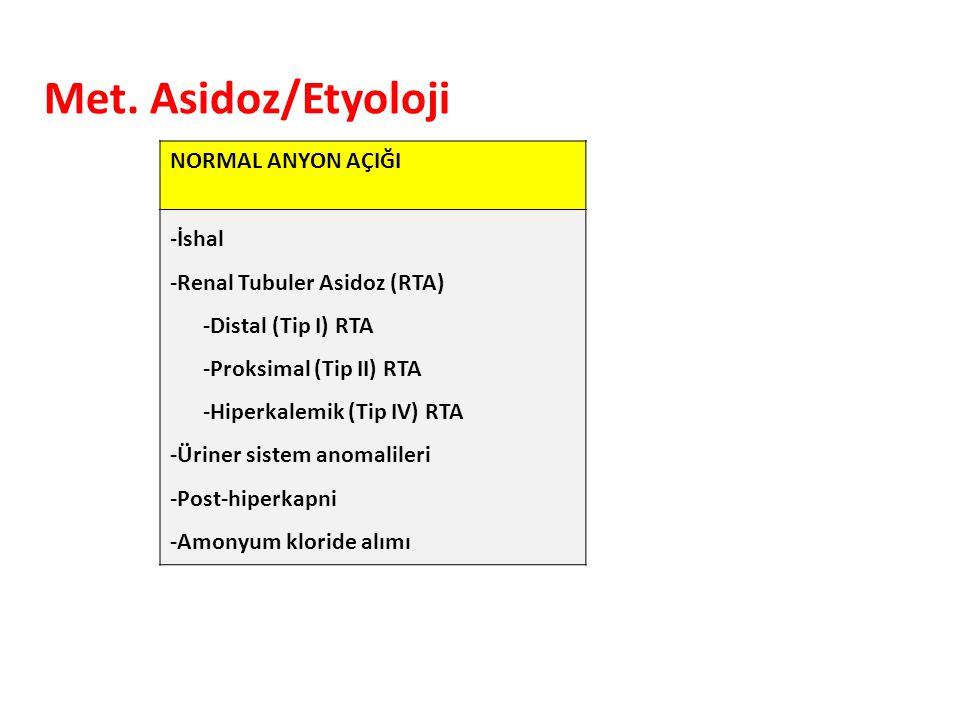 Met. Asidoz/Etyoloji NORMAL ANYON AÇIĞI -İshal -Renal Tubuler Asidoz (RTA) -Distal (Tip I) RTA -Proksimal (Tip II) RTA -Hiperkalemik (Tip IV) RTA -Üri