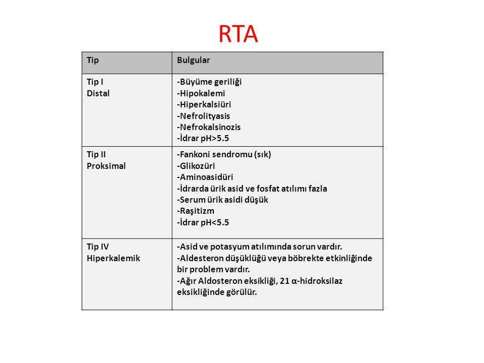 RTA TipBulgular Tip I Distal -Büyüme geriliği -Hipokalemi -Hiperkalsiüri -Nefrolityasis -Nefrokalsinozis -İdrar pH>5.5 Tip II Proksimal -Fankoni sendr