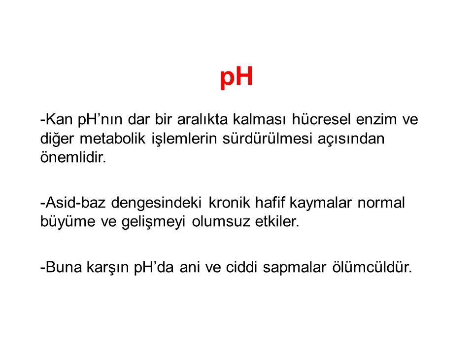 pH -Kan pH'nın dar bir aralıkta kalması hücresel enzim ve diğer metabolik işlemlerin sürdürülmesi açısından önemlidir. -Asid-baz dengesindeki kronik h