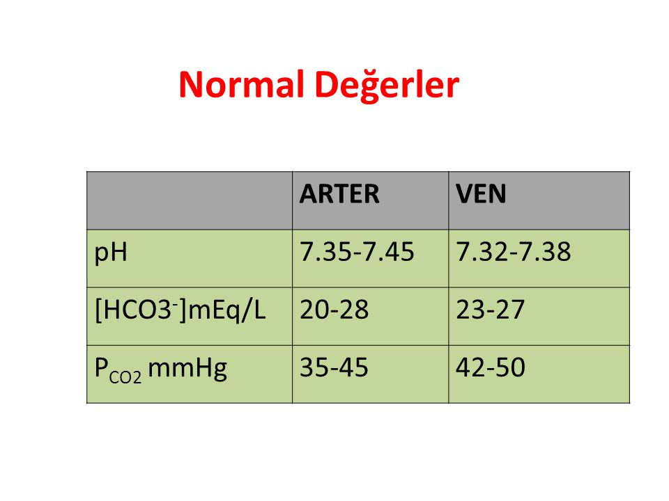 Normal Değerler ARTERVEN pH7.35-7.457.32-7.38 [HCO3 - ]mEq/L20-2823-27 P CO2 mmHg35-4542-50