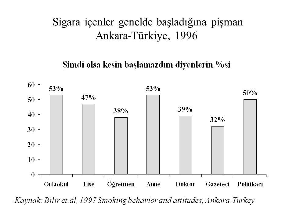 Sigara içenler genelde başladığına pişman Ankara-Türkiye, 1996 Kaynak: Bilir et.al, 1997 Smoking behavior and attitudes, Ankara-Turkey