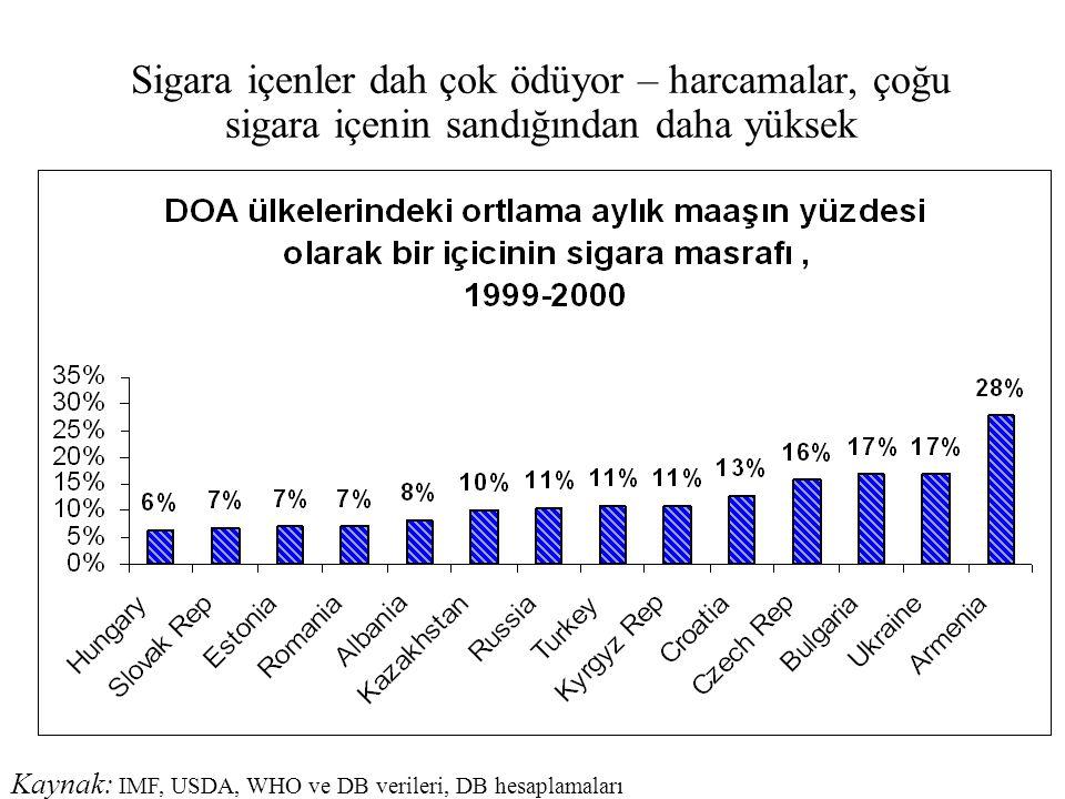 Sigara içenler dah çok ödüyor – harcamalar, çoğu sigara içenin sandığından daha yüksek Kaynak: IMF, USDA, WHO ve DB verileri, DB hesaplamaları