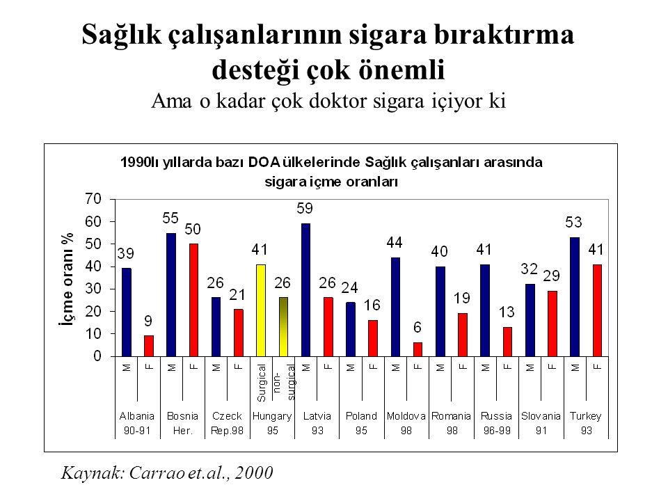 Sağlık çalışanlarının sigara bıraktırma desteği çok önemli Ama o kadar çok doktor sigara içiyor ki Kaynak: Carrao et.al., 2000