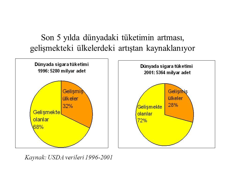 Yüksek ve artan sayıda tütün kullanımına bağlı ölüm, özellikle de gelişmekte olan ülkelerde u Uzun süre sigara içen her 2 kişiden 1i bağımlılığı yüzünden ölüyor u Ölümlerin 1/2si orta yaş grubunda (35-69) Yıllık tütün kaynaklı ölümler (milyon) 2000 2030 Gelişmiş 2 ~3 Gelişmekte olan ~2 ~7 Dünya toplamı 4 ~10 Kaynak: Peto, Lopez, and others 1997; WDR 1993