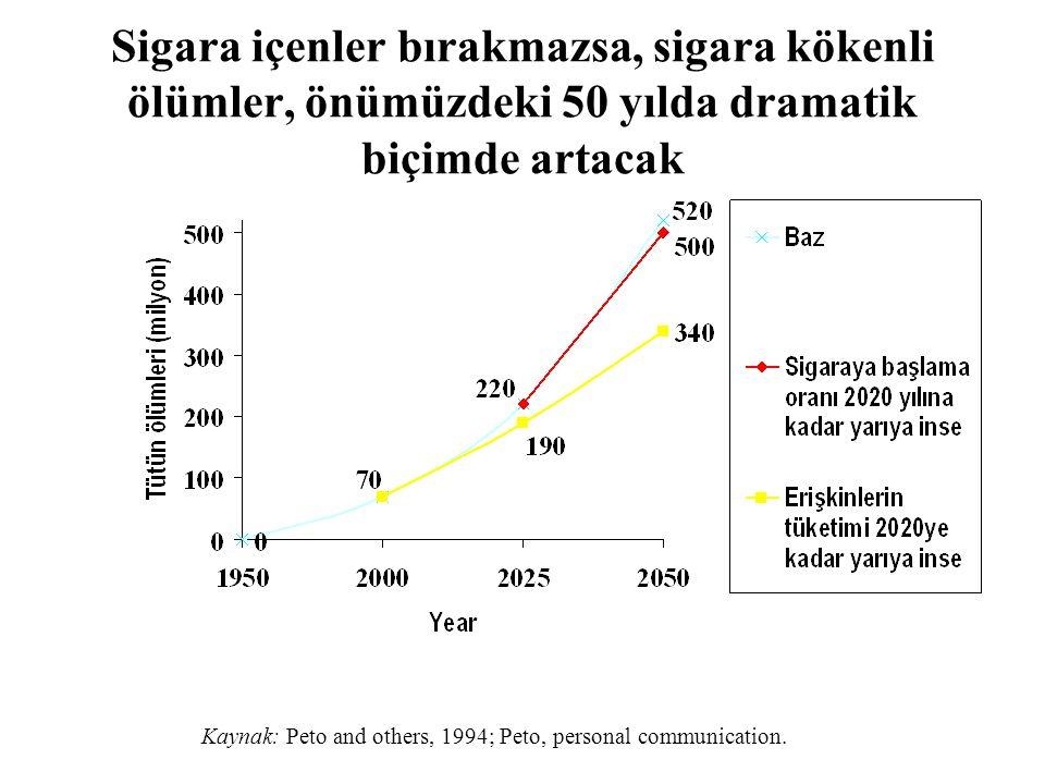 Sigara içenler bırakmazsa, sigara kökenli ölümler, önümüzdeki 50 yılda dramatik biçimde artacak Kaynak: Peto and others, 1994; Peto, personal communication.