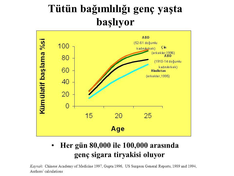 Tütün bağımlılığı genç yaşta başlıyor Kaynak: Chinese Academy of Medicine 1997, Gupta 1996, US Surgeon General Reports, 1989 and 1994, Authors' calculations Her gün 80,000 ile 100,000 arasında genç sigara tiryakisi oluyor