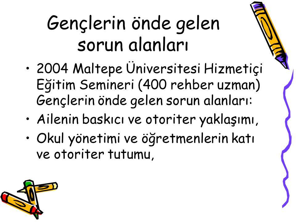 Gençlerin önde gelen sorun alanları 2004 Maltepe Üniversitesi Hizmetiçi Eğitim Semineri (400 rehber uzman) Gençlerin önde gelen sorun alanları: Aileni
