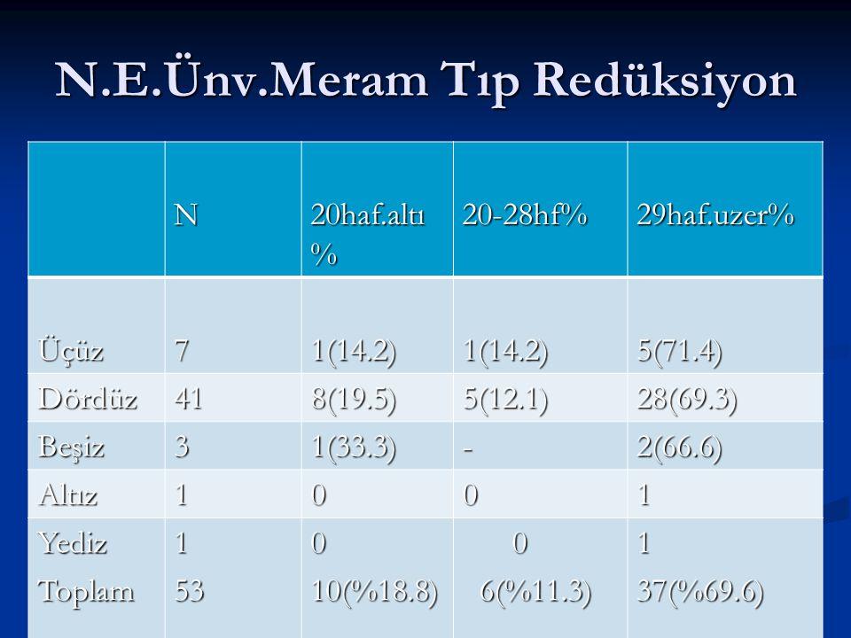 N.E.Ünv.Meram Tıp Redüksiyon N 20haf.altı % 20-28hf%29haf.uzer% Üçüz71(14.2)1(14.2)5(71.4) Dördüz418(19.5)5(12.1)28(69.3) Beşiz31(33.3)-2(66.6) Altız1001 YedizToplam153010(%18.8) 0 6(%11.3) 6(%11.3)137(%69.6)