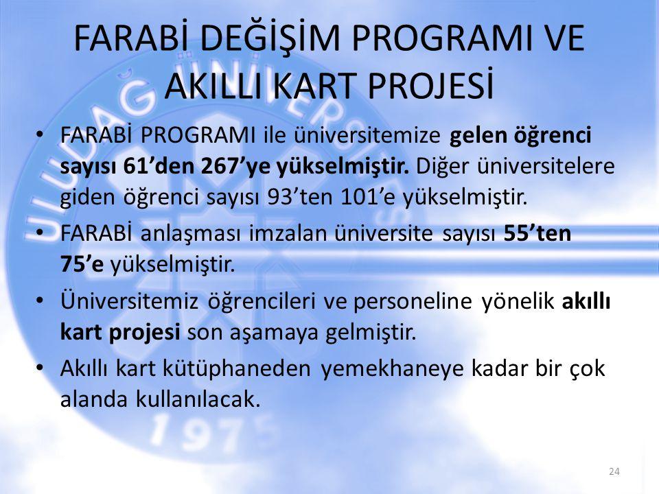 FARABİ DEĞİŞİM PROGRAMI VE AKILLI KART PROJESİ FARABİ PROGRAMI ile üniversitemize gelen öğrenci sayısı 61'den 267'ye yükselmiştir.