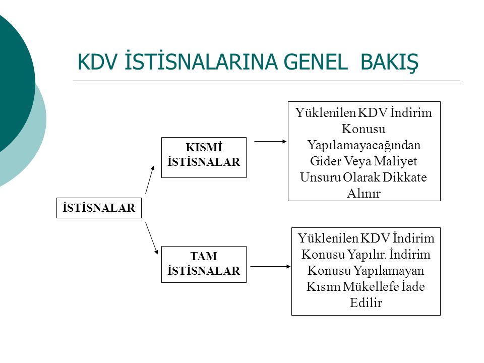 4.Diğer İstisnalar  BSMV kapsamına giren işlemler aynı zamanda KDV'nin de kapsamına girmektedir.