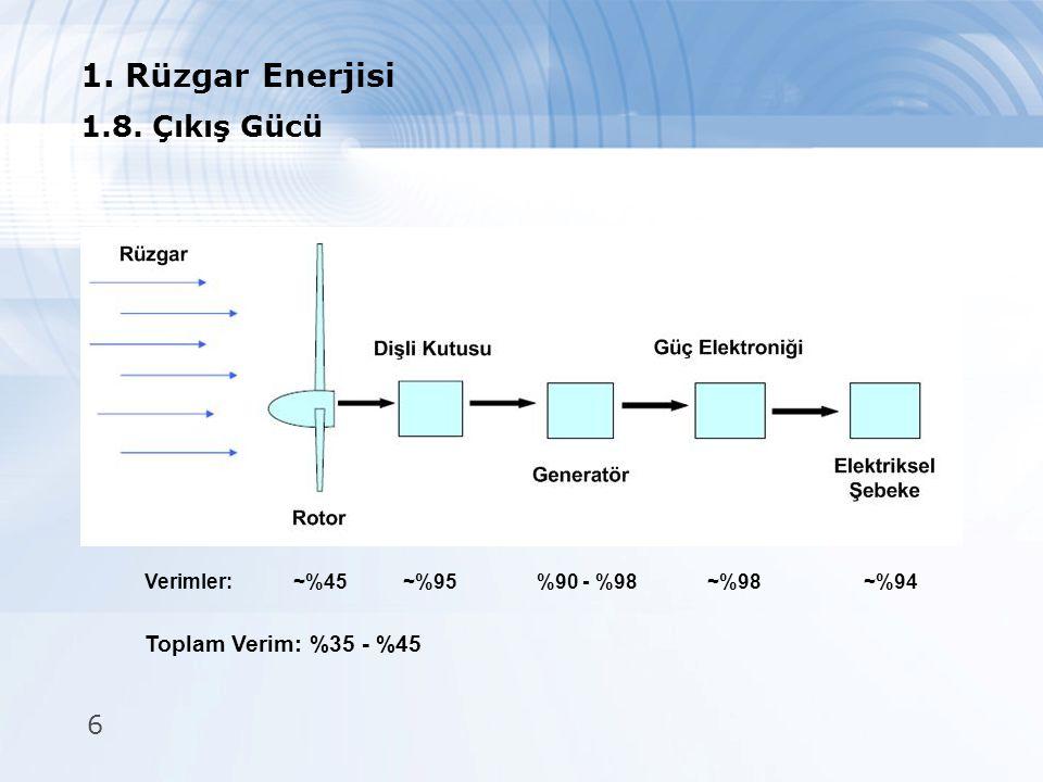 6 1. Rüzgar Enerjisi 1.8. Çıkış Gücü ~%95%90 - %98~%98~%94~%45Verimler: Toplam Verim: %35 - %45