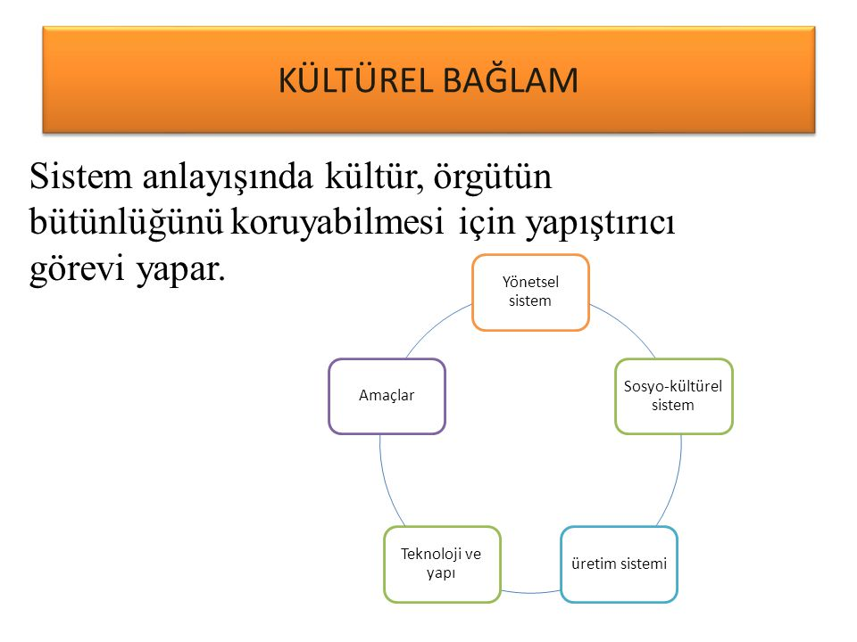 KÜLTÜREL BAĞLAM Yönetsel sistem Sosyo-kültürel sistem üretim sistemi Teknoloji ve yapı Amaçlar Sistem anlayışında kültür, örgütün bütünlüğünü koruyabi