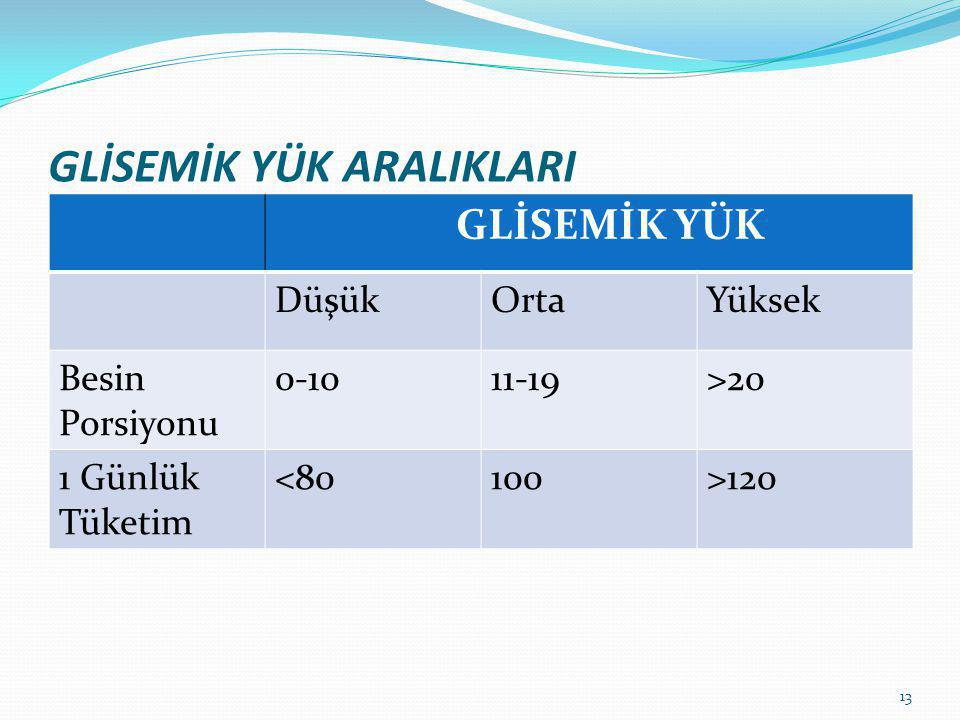 GLİSEMİK YÜK ARALIKLARI GLİSEMİK YÜK DüşükOrtaYüksek Besin Porsiyonu 0-1011-19>20 1 Günlük Tüketim <80100>120 13
