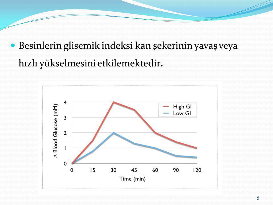 Besinlerin Gİ değerleri kandaki glukoz düzeylerine, insülin direncine ve diğer faktörlere bağlı olarak kişiden kişiye hatta aynı kişi için günden güne değişebilmektedir.