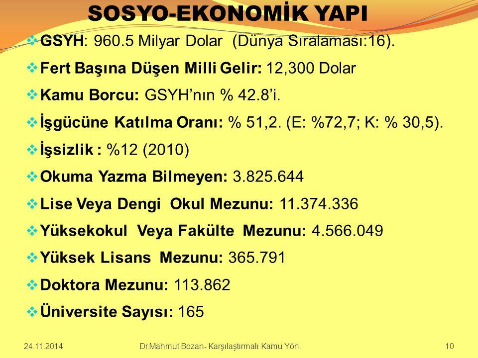 SOSYO-EKONOMİK YAPI  GSYH: 960.5 Milyar Dolar (Dünya Sıralaması:16).  Fert Başına Düşen Milli Gelir: 12,300 Dolar  Kamu Borcu: GSYH'nın % 42.8'i. 