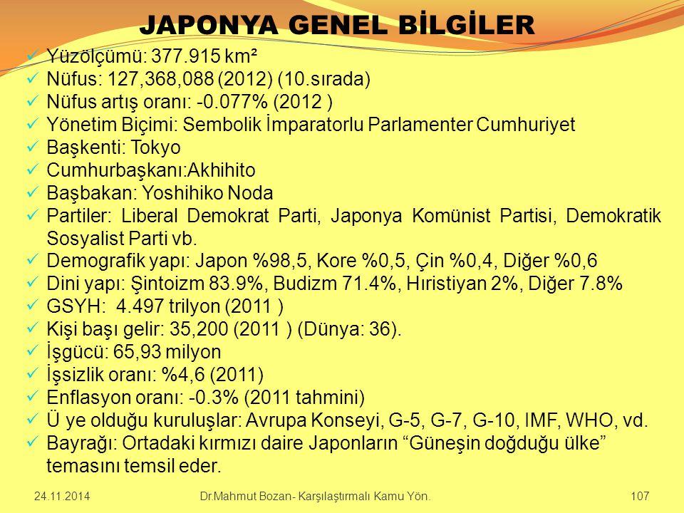 JAPONYA GENEL BİLGİLER Yüzölçümü: 377.915 km² Nüfus: 127,368,088 (2012) (10.sırada) Nüfus artış oranı: -0.077% (2012 ) Yönetim Biçimi: Sembolik İmpara
