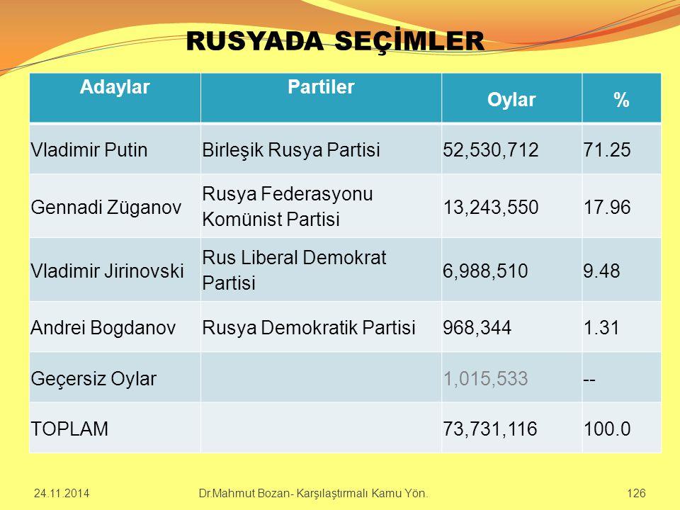 RUSYADA SEÇİMLER AdaylarPartiler Oylar% Vladimir PutinBirleşik Rusya Partisi52,530,71271.25 Gennadi Züganov Rusya Federasyonu Komünist Partisi 13,243,
