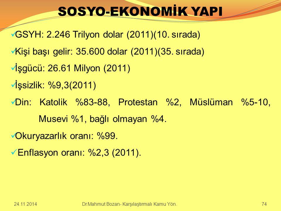 SOSYO-EKONOMİK YAPI GSYH: 2.246 Trilyon dolar (2011)(10. sırada) Kişi başı gelir: 35.600 dolar (2011)(35. sırada) İşgücü: 26.61 Milyon (2011) İşsizlik