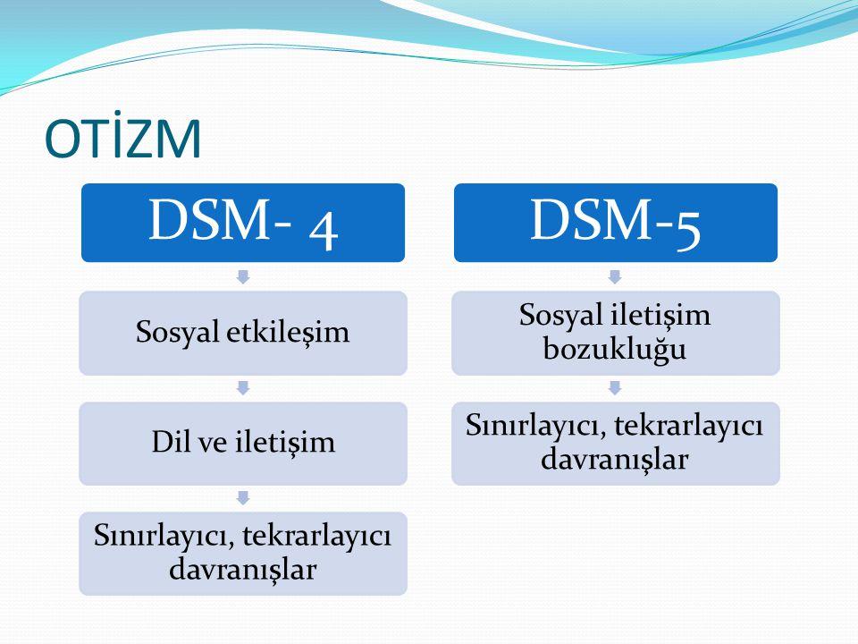 OTİZM DSM- 4 Sosyal etkileşimDil ve iletişim Sınırlayıcı, tekrarlayıcı davranışlar DSM-5 Sosyal iletişim bozukluğu Sınırlayıcı, tekrarlayıcı davranışlar