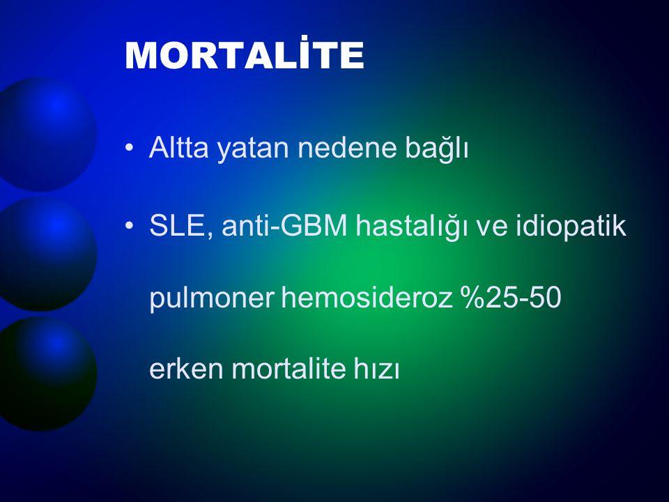 Mortalite HastalıkErken (%) 5-yıllık sağkalım (%) SLE5020 Wegener granulomatozu 3550 MPA2565 Goodpasture sendromu 33<20 Idiopatik pulmoner hemosideroz 25>50 İzole pulmoner kapillerit 25>50