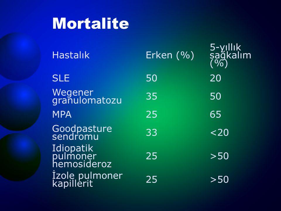Mortalite HastalıkErken (%) 5-yıllık sağkalım (%) SLE5020 Wegener granulomatozu 3550 MPA2565 Goodpasture sendromu 33<20 Idiopatik pulmoner hemosideroz