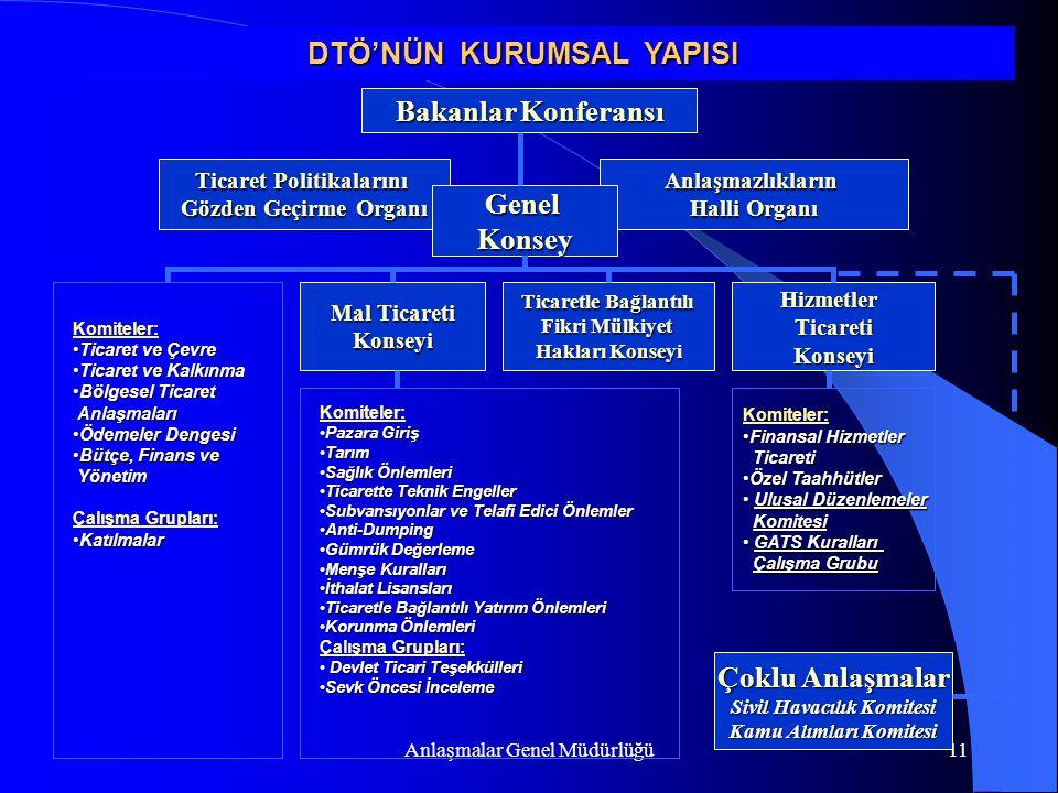 Anlaşmalar Genel Müdürlüğü11 Bakanlar Konferansı Anlaşmazlıkların Halli Organı Ticaret Politikalarını Gözden Geçirme Organı GenelKonsey Mal Ticareti K