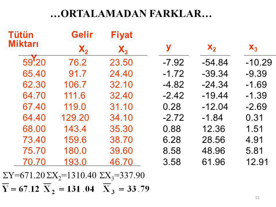 …ORTALAMADAN FARKLAR YOLUYLA… y=?, x 2 =?, x 3 =?  yx 2 =?,  yx 3 =?,  x 2 x 3 =?,  x 2 2 =?,  x 3 2 =? 14