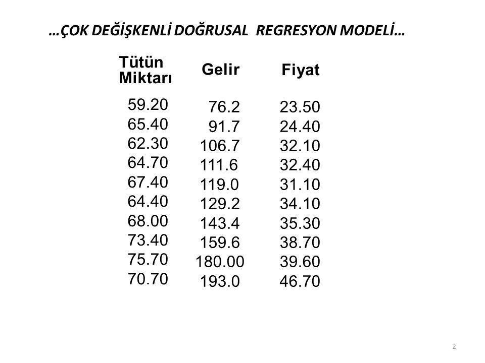 …Çok Değişkenli Doğrusal Regresyon Modelinde Belirlilik Katsayısı… = 0.8879  0.89 = 0.11 = 0.8879  0.89 42